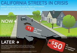 roads infographics