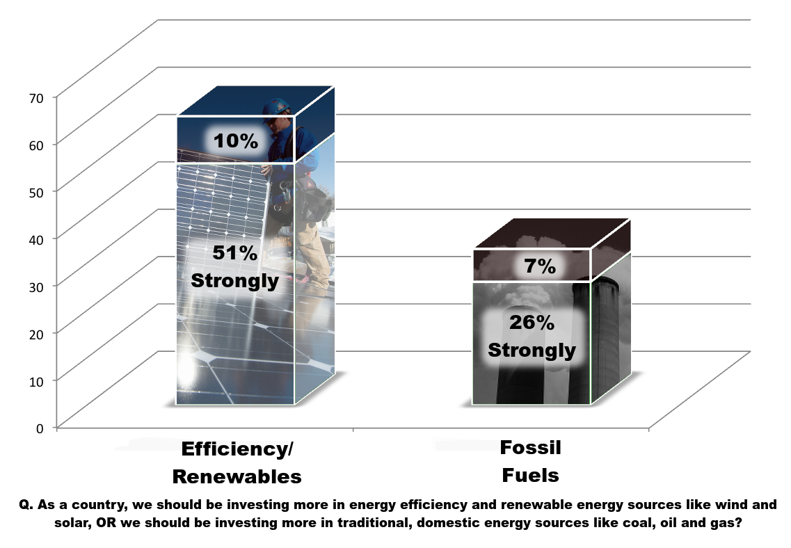 Energy Trend Tracker Archive Resource Media Wiring Diagram Further Solar Power Plant Likewise Wind Turbine A Majority 51 Strongly Prefer Investing In Clean And Support Is Even Higher Among African American Voters 77 Latino 71