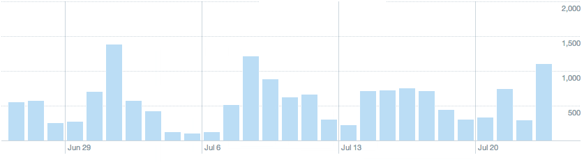 Track your Twitter engagement with Twitter Analytics