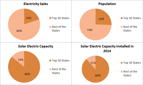 08-15 - EA solar report - top 10 states