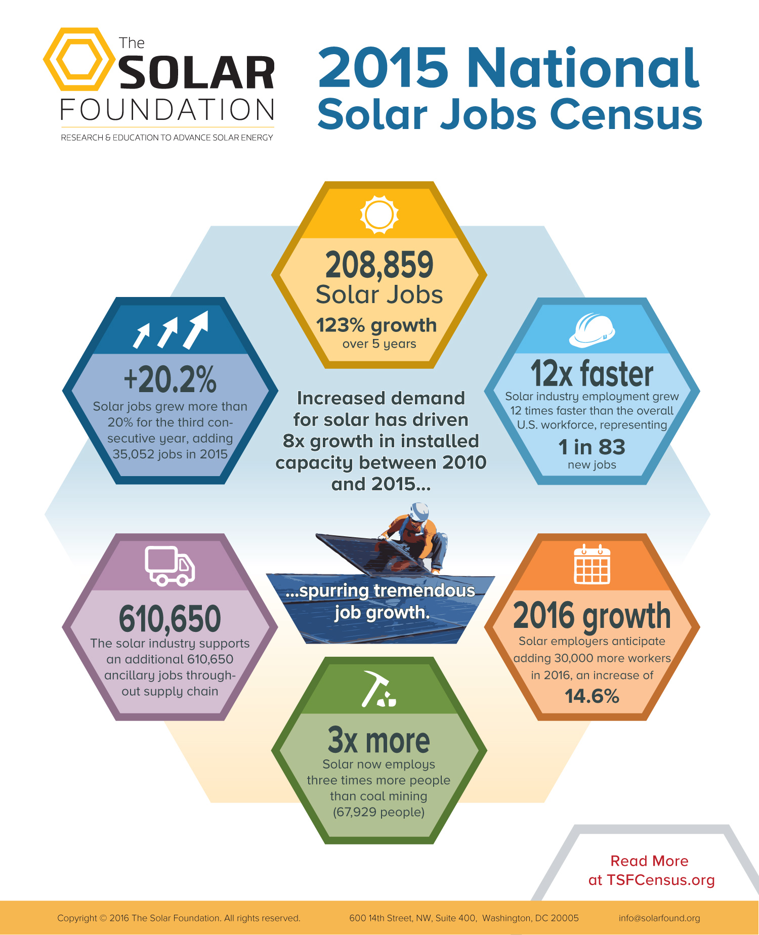 2015SolarJobsCensus-Infographic-FINAL