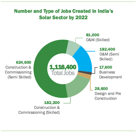India_solar_job_breakdown