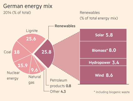 Source: Agora Energiewende via the Financial Times