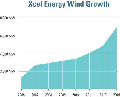 XL_WindGraph_med
