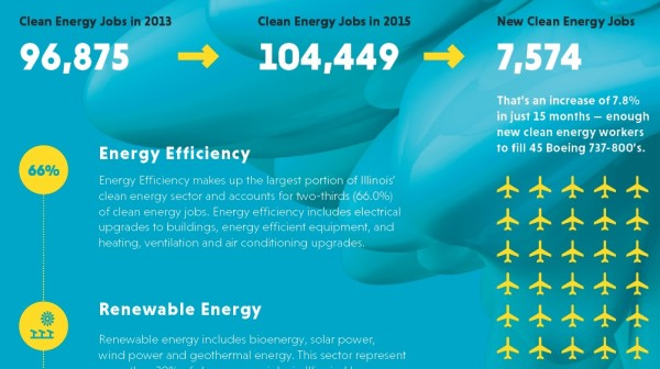 illinoiscleanenergyjobs-e1430863511281