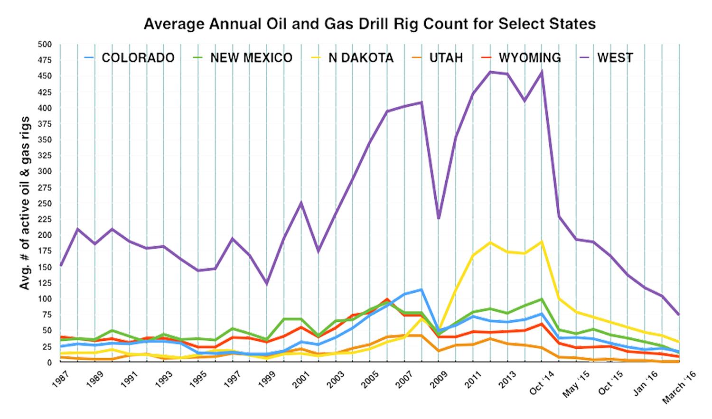 Energy Trend Tracker - Resource Media