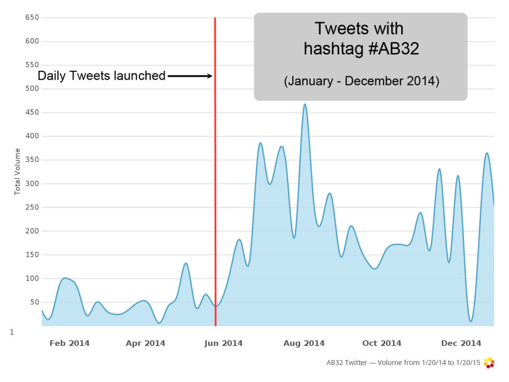 Volume-trend-from-jan-dec-2014