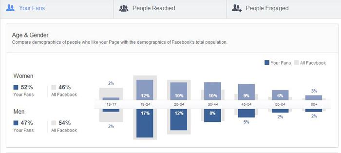 Facebook-Insights-People-tab