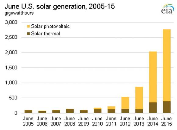 08-15 - EIA_utility-scale_solar