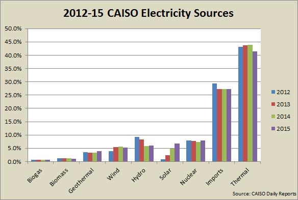 2012-2015-CAISO-Bar-Chart