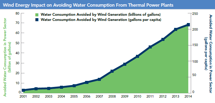 Fig. 75 Water Savings