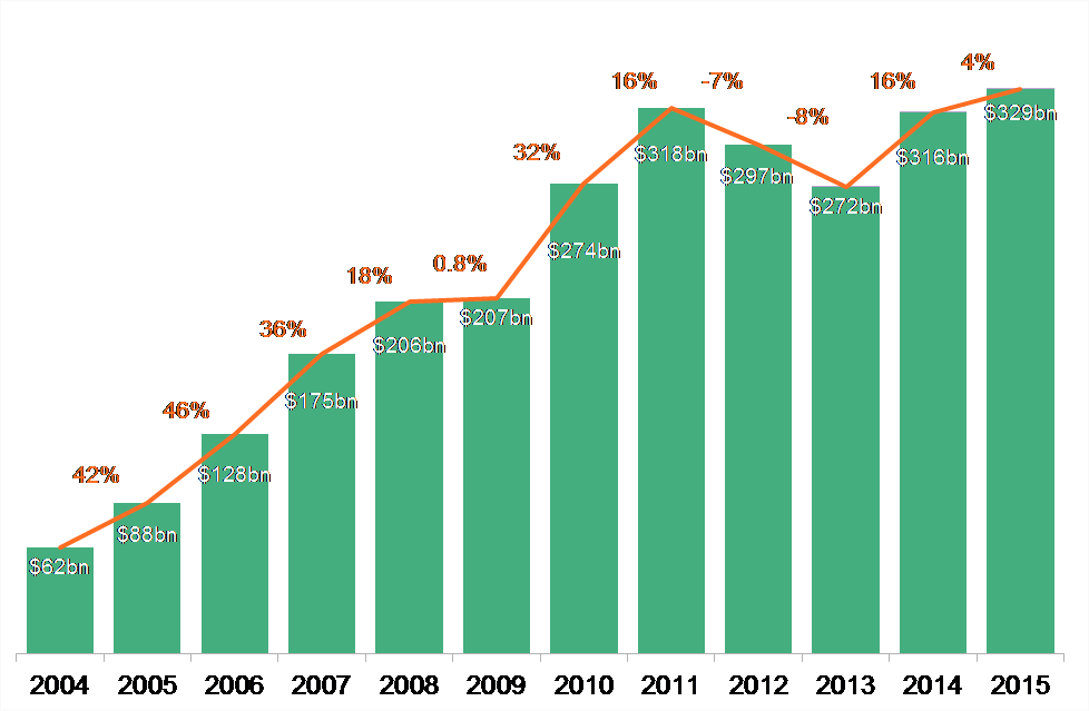 annual-investment-2015