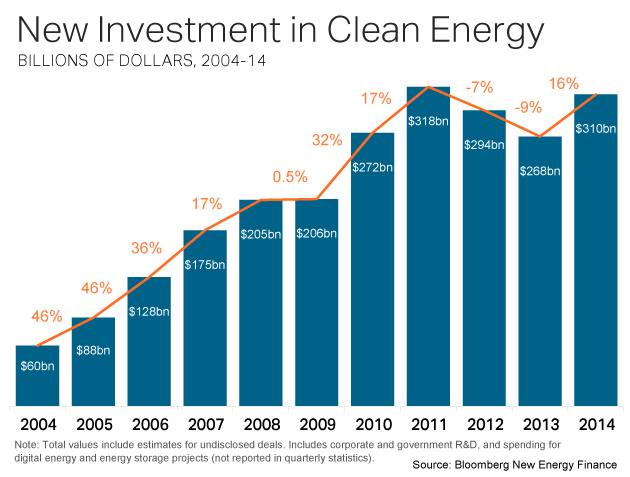 Source: Bloomberg New Energy Finance via Grist