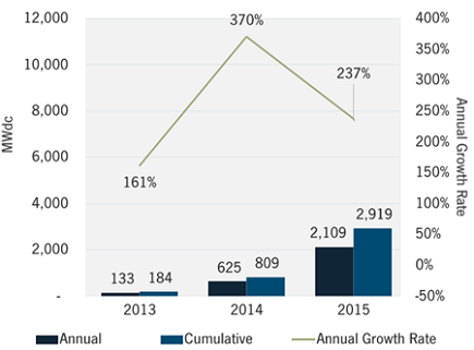 latam_growth_q42014