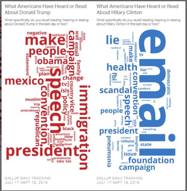 trump-clinton-word-clouds